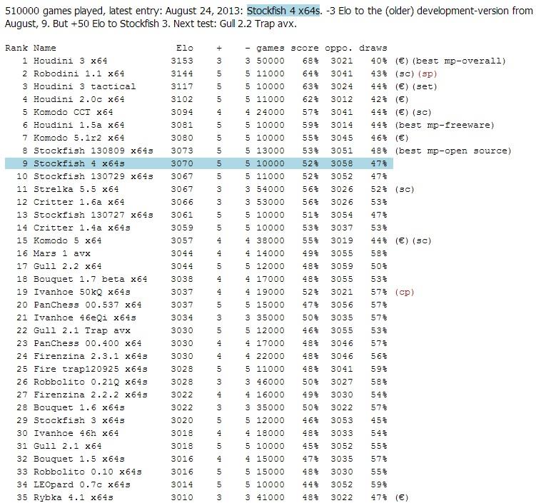 LS-ratinglist (news & comments) Ls10