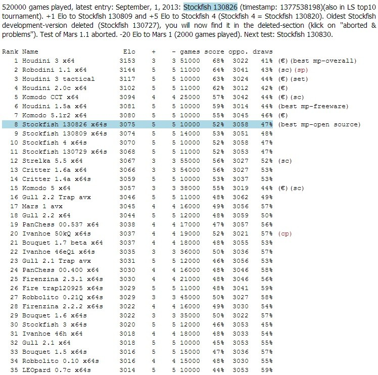 LS-ratinglist (news & comments) Ls11