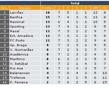 Liga- 1ra Division- Liga Sagres- Portugal - Página 4 Tabela10