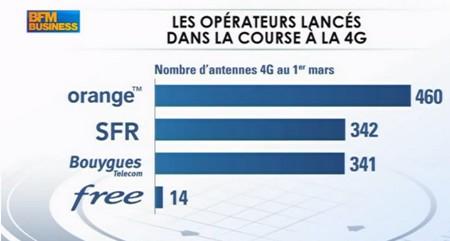 Olivier Roussat, sur BFM Business, ambitionne sur la 4G Bouygues Telecom Bytel411