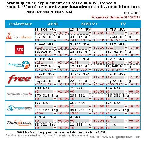 Bouygues Telecom déploie 151 NRA entre Décembre 2012 et Janvier 2013 Degrou10