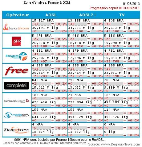 Bouygues Telecom déploie 44 NRA en février  2013 Degrou11