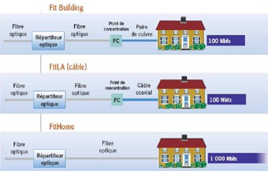 Bouygues Telecom bouderait-il le FTTH ? Ftthsc10