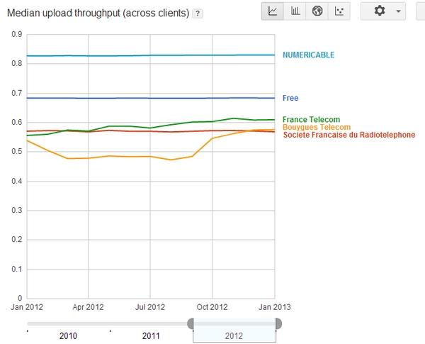 La qualité de l'accès internet fournie par les FAI vue par Google Mlab210