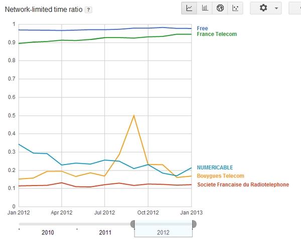 La qualité de l'accès internet fournie par les FAI vue par Google Mlab310