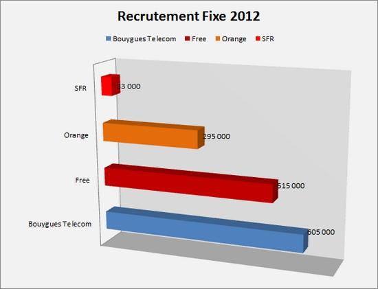 Bbox séduit 605.000 nouveaux abonnés en 2012 Recrut10