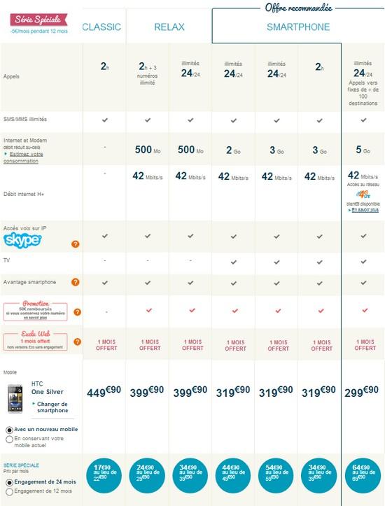 HTC One enfin disponible chez Bouygues Telecom Tarifs12