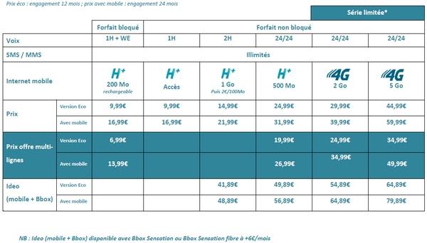 Nouveaux Forfaits Sensation:  Multi-lignes et 4G chez Bouygues Telecom Tarifs13