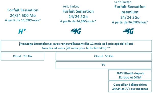 Nouveaux Forfaits Sensation:  Multi-lignes et 4G chez Bouygues Telecom Tarifs14