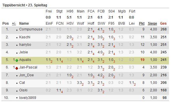 Bundesliga-Tipp 2012/13 - Seite 4 Tipp112
