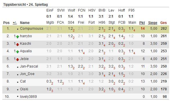 Bundesliga-Tipp 2012/13 - Seite 4 Tipp113