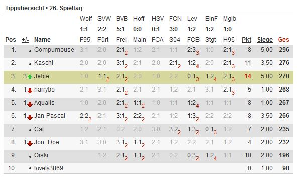 Bundesliga-Tipp 2012/13 - Seite 4 Tipp115