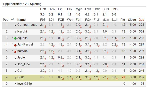 Bundesliga-Tipp 2012/13 - Seite 4 Tipp117