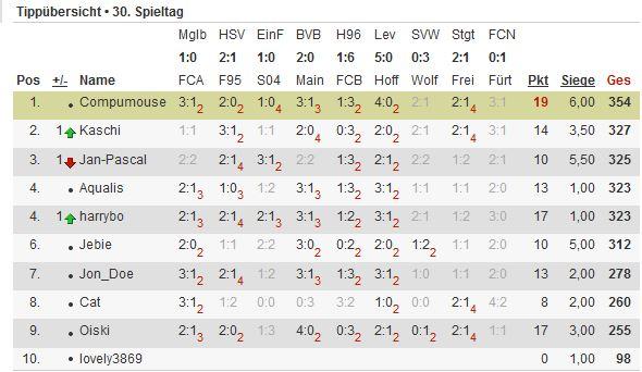 Bundesliga-Tipp 2012/13 - Seite 4 Tipp119