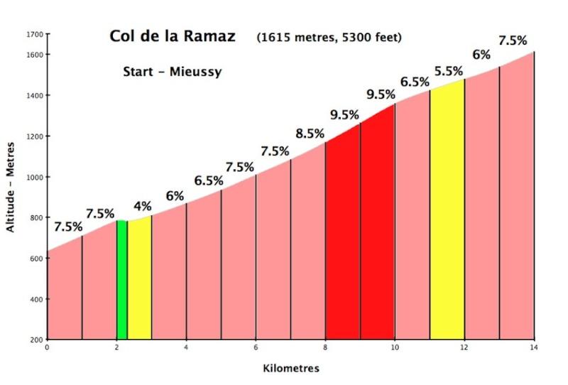 Tour de l'ain cadets Ram70010