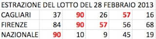 GChiaramida:Il Grand Tour del 90 - ALL VIII COLPO dal TERNOVANTA ambo secco 23-45 su FIRENZE 579010