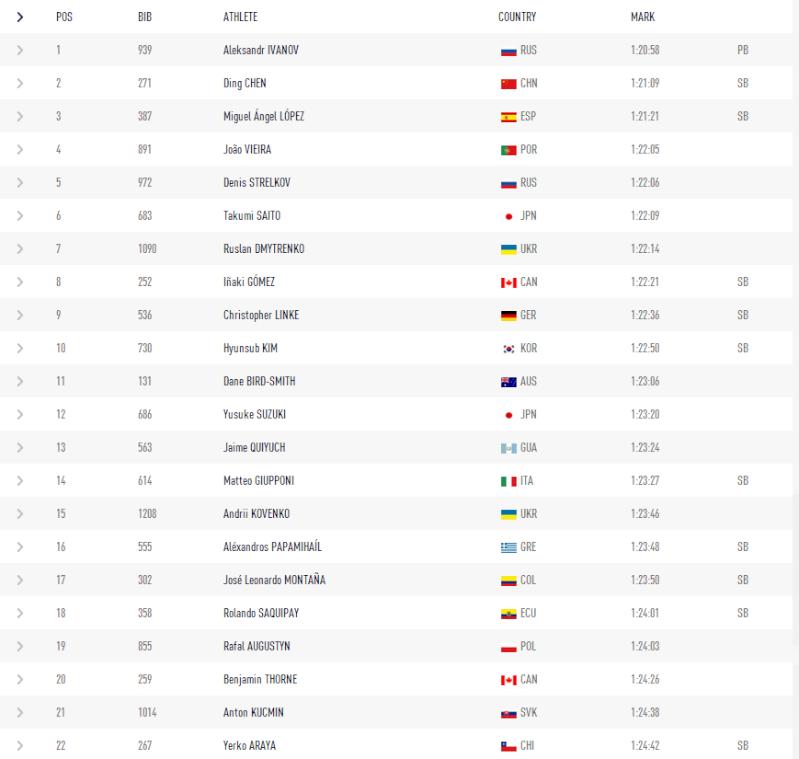 10 au 18-08-2013 Championnats du Monde d'Athlétisme à Moscou - Page 4 Moscou10