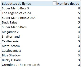 [VOTES] Top 10 des jeux NES à faire en 2018 Classe13