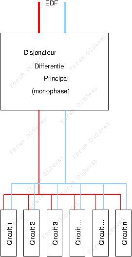 Groupe électrogène Tri-mo10