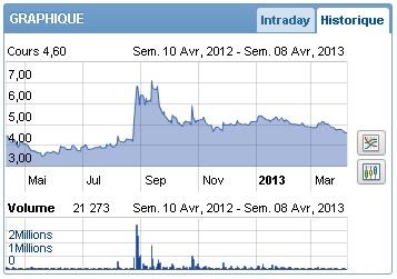 Devenir actionnaire (récapitulatif page 16) - Page 9 Bourse10