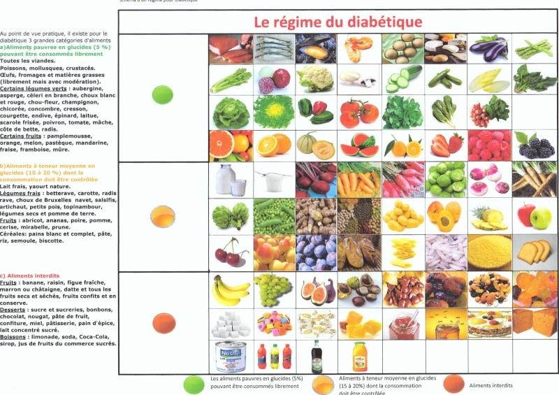 Régimes du diabétique Ragime10
