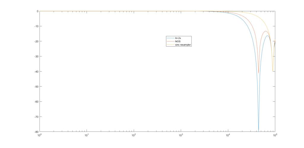 Esperimento sull'interpolazione lineare Untitl10