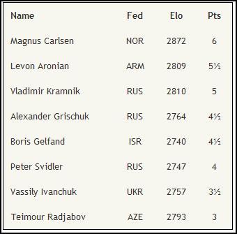 Candidates Tournament / LONDON 2013 3510