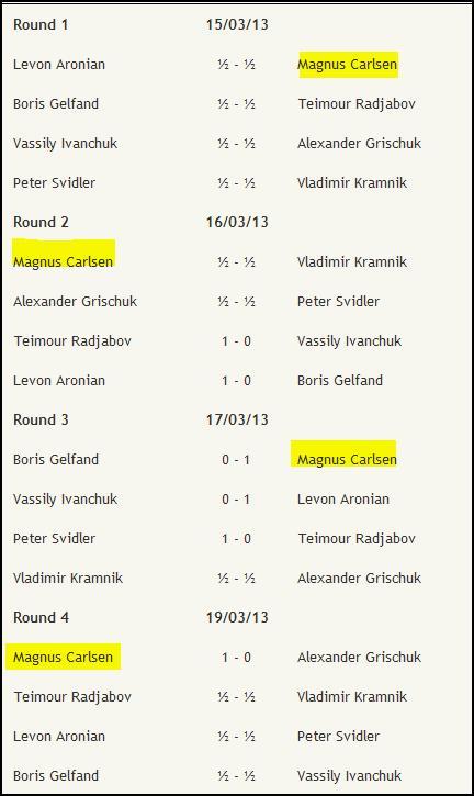 Candidates Tournament / LONDON 2013 3610