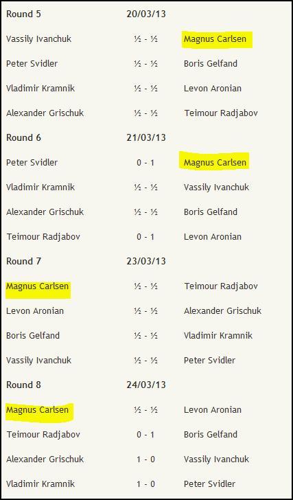 Candidates Tournament / LONDON 2013 3710