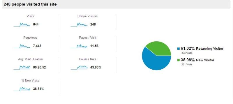PACVWR Google Analytics  Analyt10