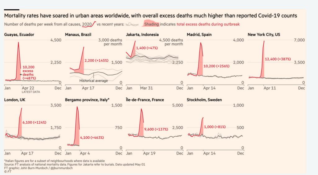 Une vision nouvelle de la pandémie Graph10