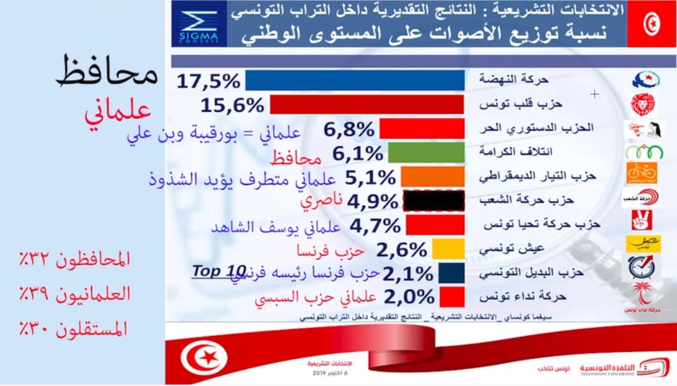 نتائج انتخبات تونس التشرعية  07-10-11