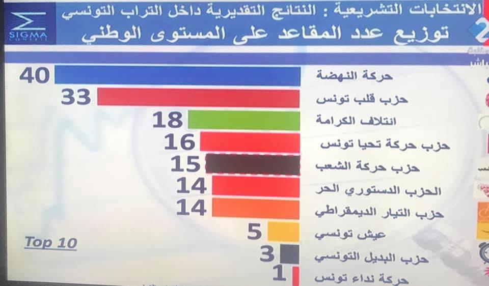 نتائج انتخبات تونس التشرعية  71888510