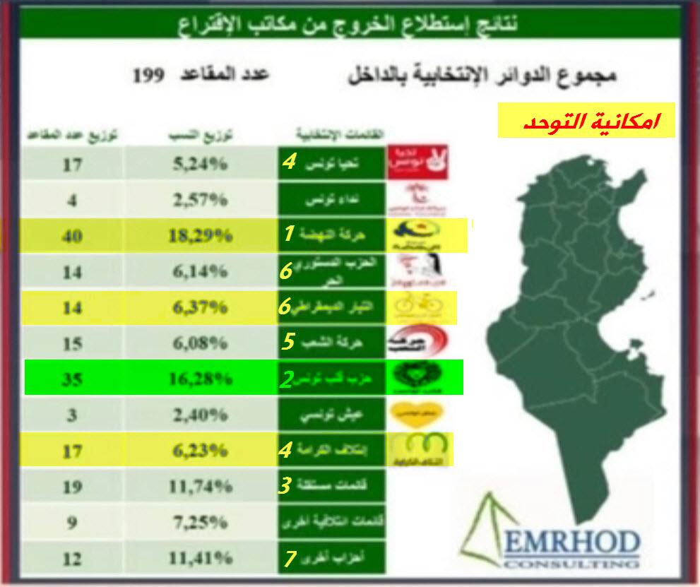 نتائج انتخبات تونس التشرعية  71953210