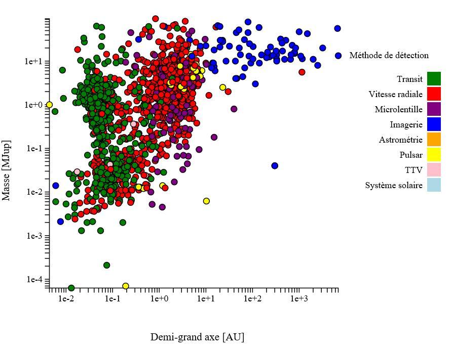Exoplanètes :  Recherches et infos  123
