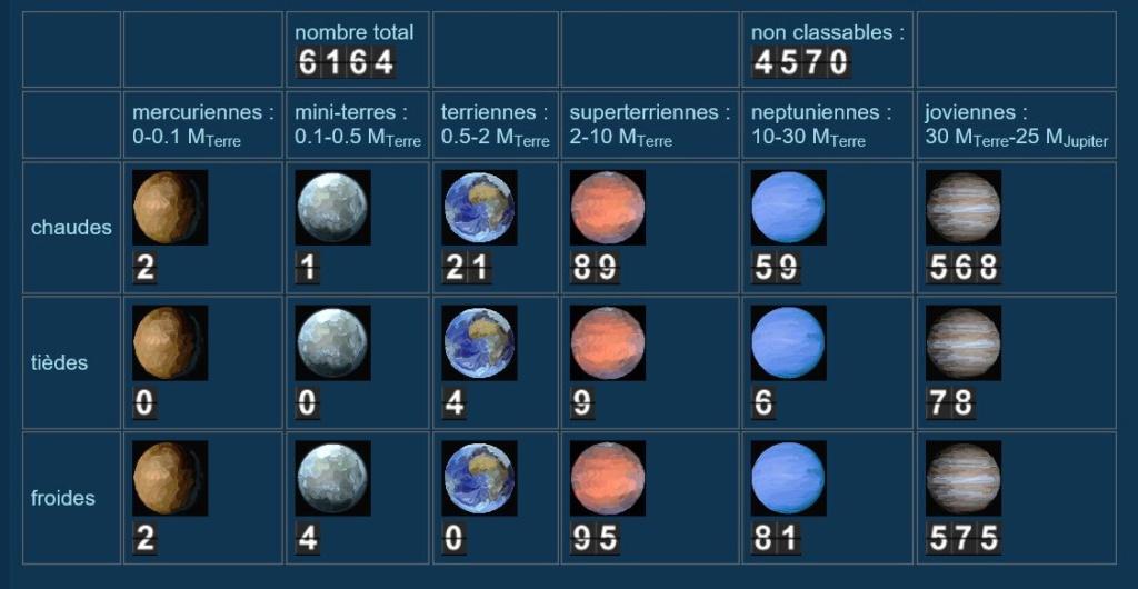 Exoplanètes :  Recherches et infos  124