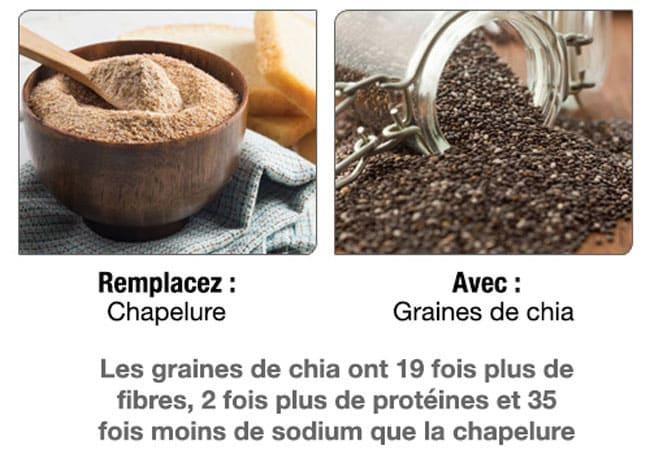18 aliments substituables qui sont meilleurs pour votre santé Xx_11_17