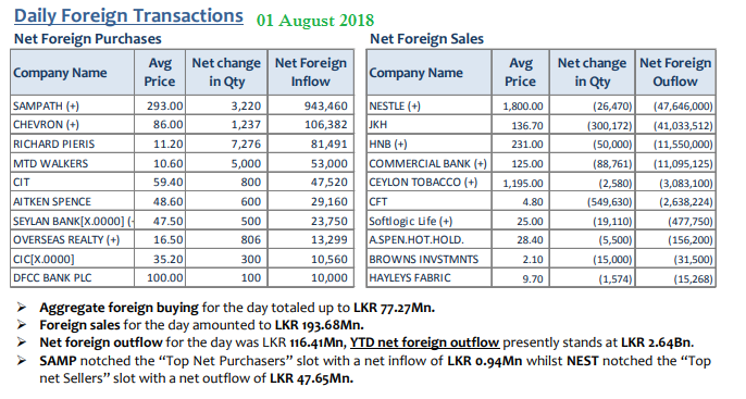 Daily Foreign Transactions 01aug10