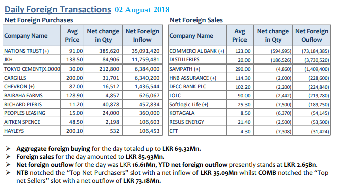 Daily Foreign Transactions 02aug10