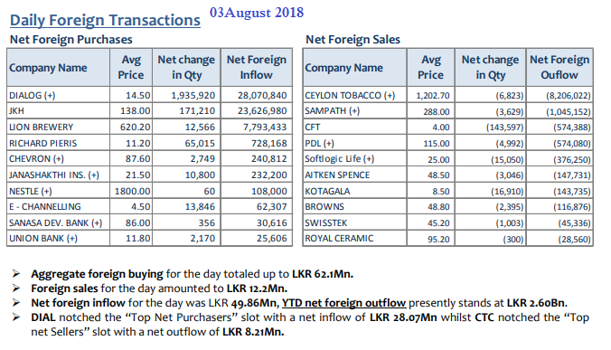 Daily Foreign Transactions 03aug10