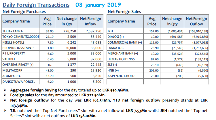 Daily Foreign Transactions - Page 5 03jan10