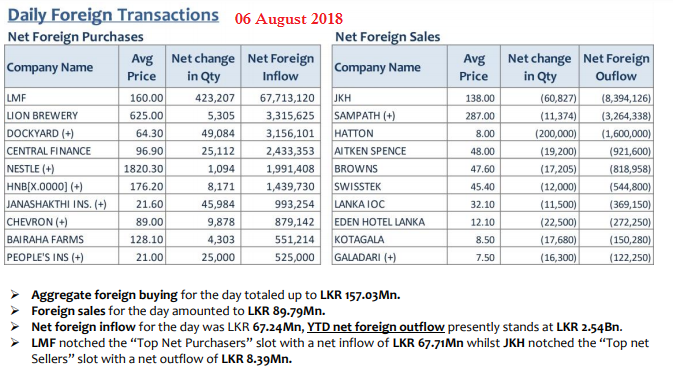 Daily Foreign Transactions 06aug10