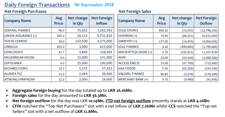 Daily Foreign Transactions - Page 2 06sept10