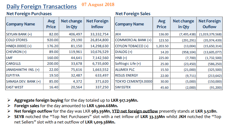 Daily Foreign Transactions 07aug11