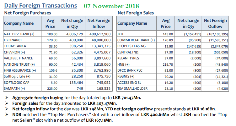 Daily Foreign Transactions - Page 7 07nov10