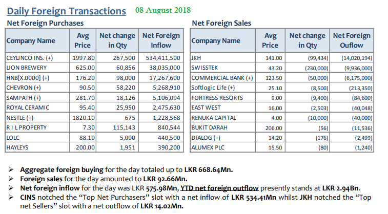 Daily Foreign Transactions 08aug10