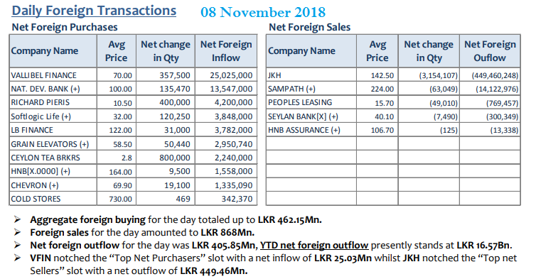 Daily Foreign Transactions - Page 7 08nov10
