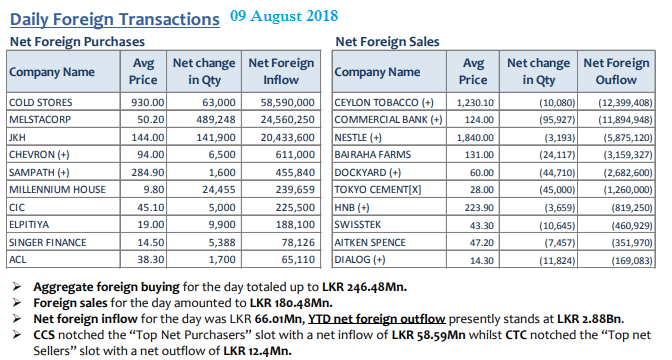 Daily Foreign Transactions 09augu10