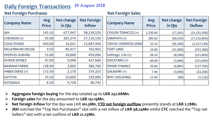 Daily Foreign Transactions - Page 3 10aug10