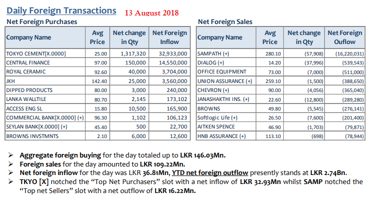 Daily Foreign Transactions - Page 3 13aug10
